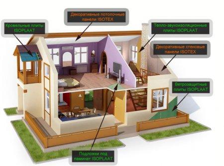 """ООО """"Экоплат"""". Экологически чистые материалы для строительства домов, тепло-звукоизоляции, ремонта и отделки."""